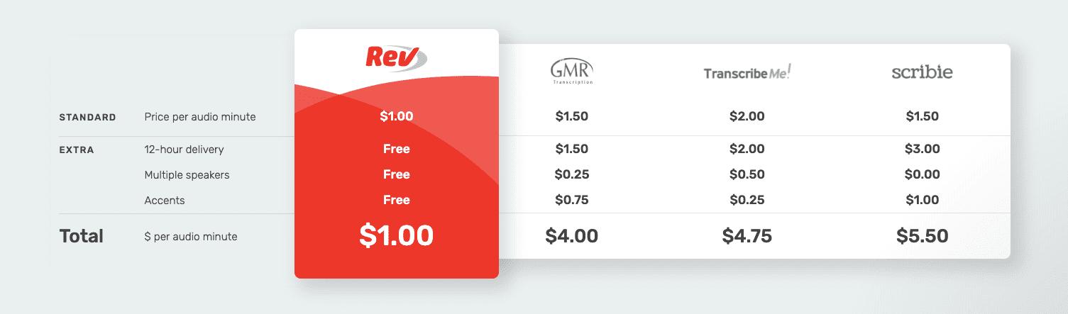 Rev vs. Scribie pricing