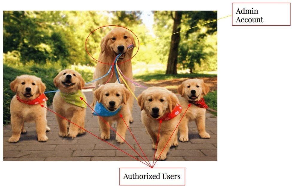 Admin account with Authorized Users