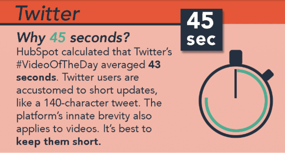 45 seconds or less is best for Twitter videos