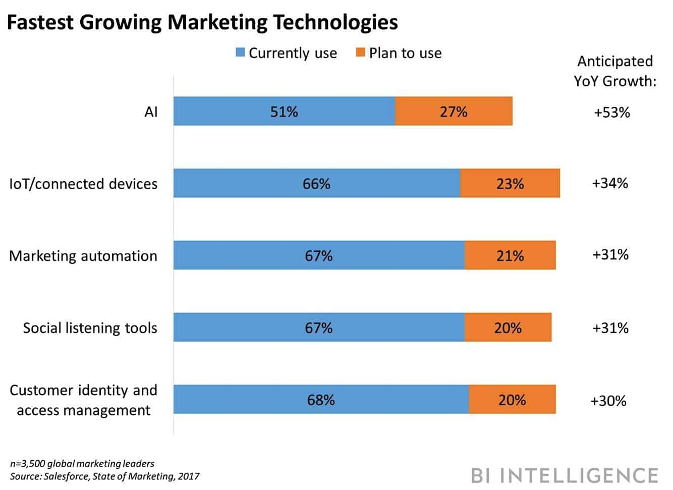 graph of fastest growing marketing technologies