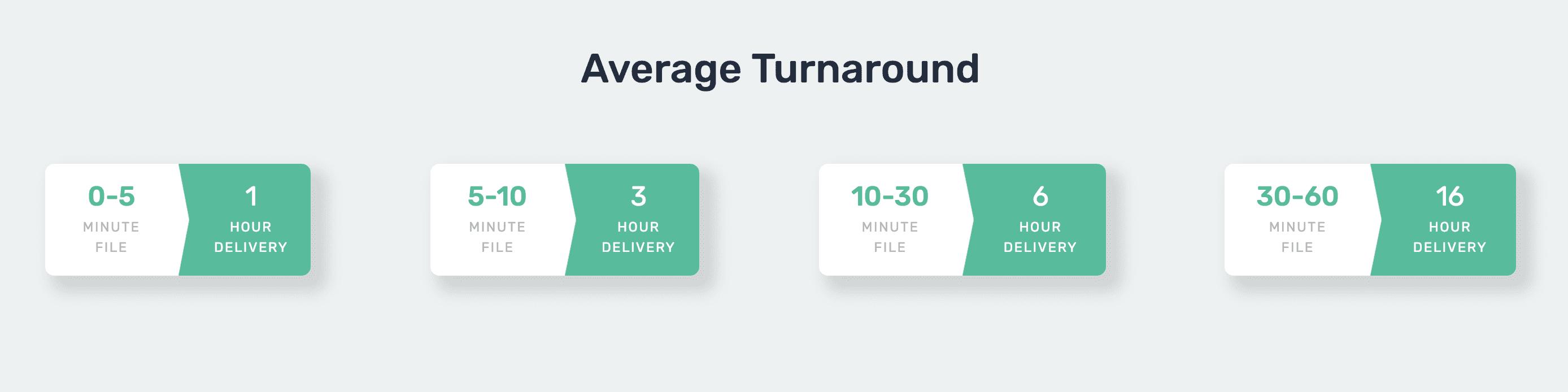 Average turnaround time for captions rev