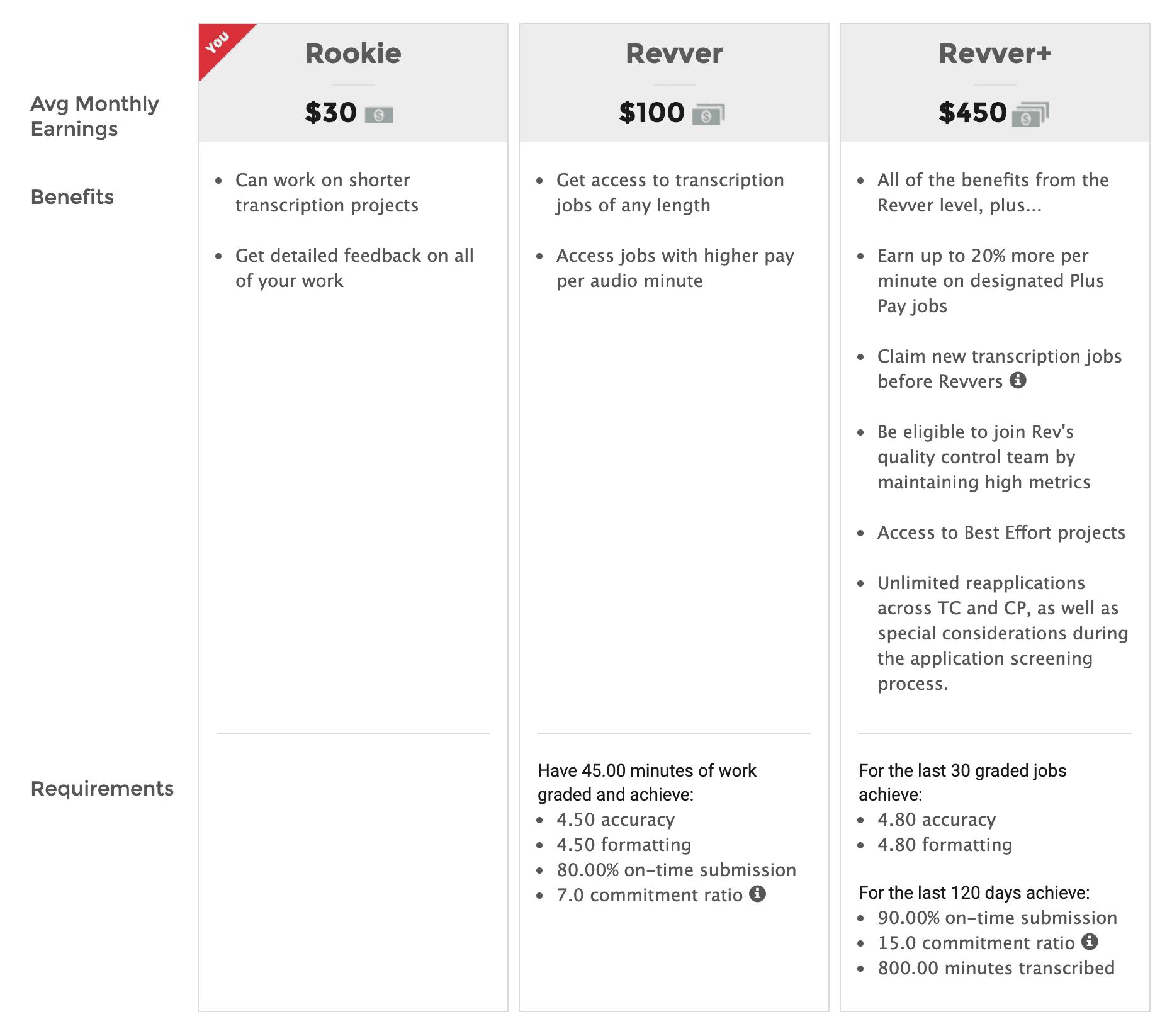 Revver Levels chart