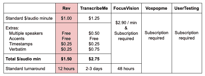 Rev TranscribeMe FocusVision Voxpopme UserTesting Standard $/audio minute $1.00 $1.25 $2.90 / min & Subscription required     Subscription required     Subscription required     Extras:  Multiple speakers Accents  Timestamps Verbatim  Free Free $0.25 $0.25  $0.50 Free $0.25 $0.75 Total $/audio min $1.50 $2.75 Standard turnaround 12 hours 2-3 days 48 hours