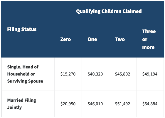 Table detailing qualifying children claimed for filing status