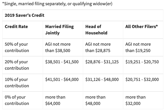 single, married filing separately, or qualifying widower tax info 2019 saver's credit