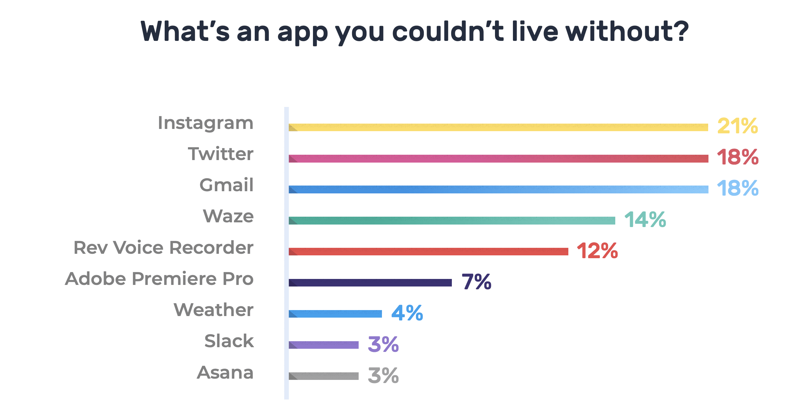 Apps Journalists Can't Live Without