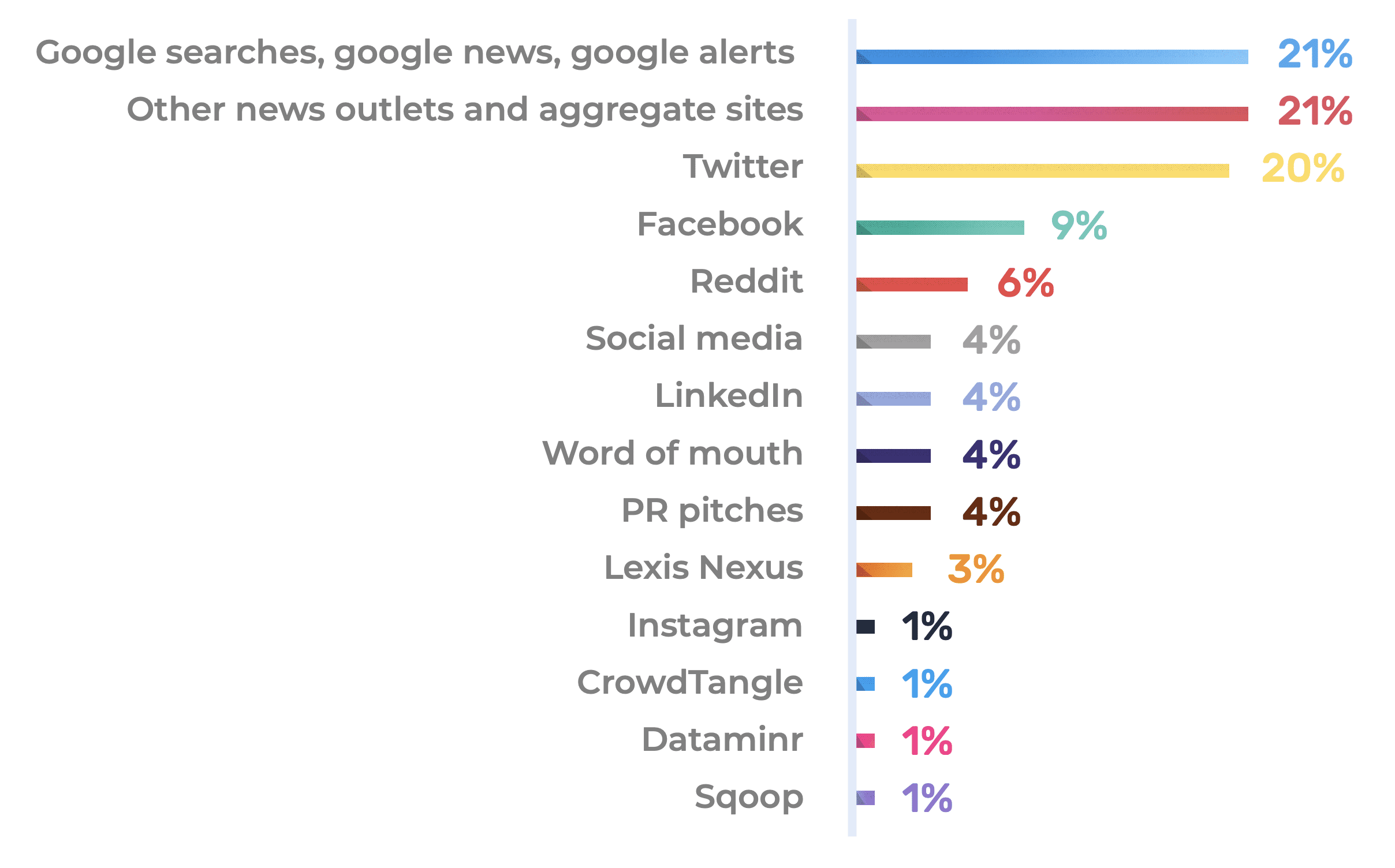 Apps Journalists Use to Find Stories