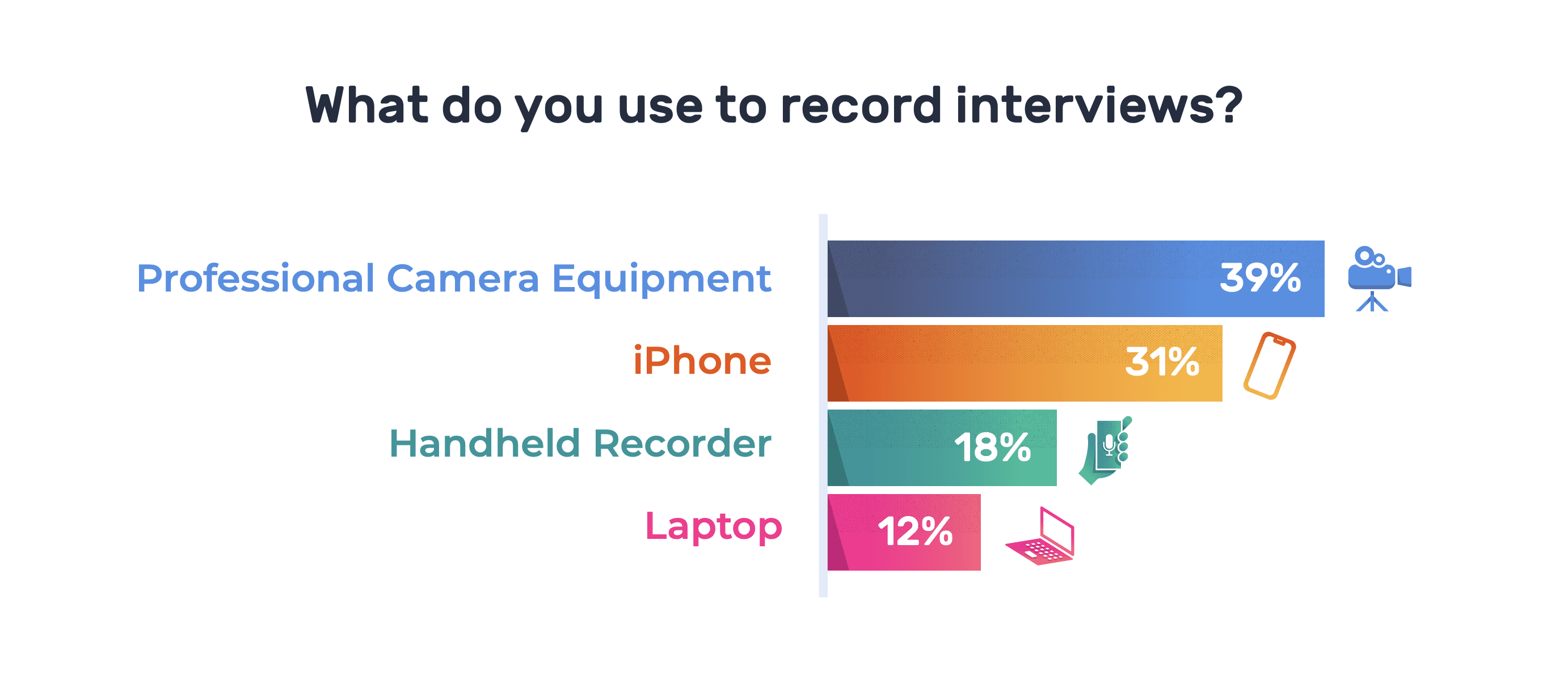 How Journalists Record Interviews