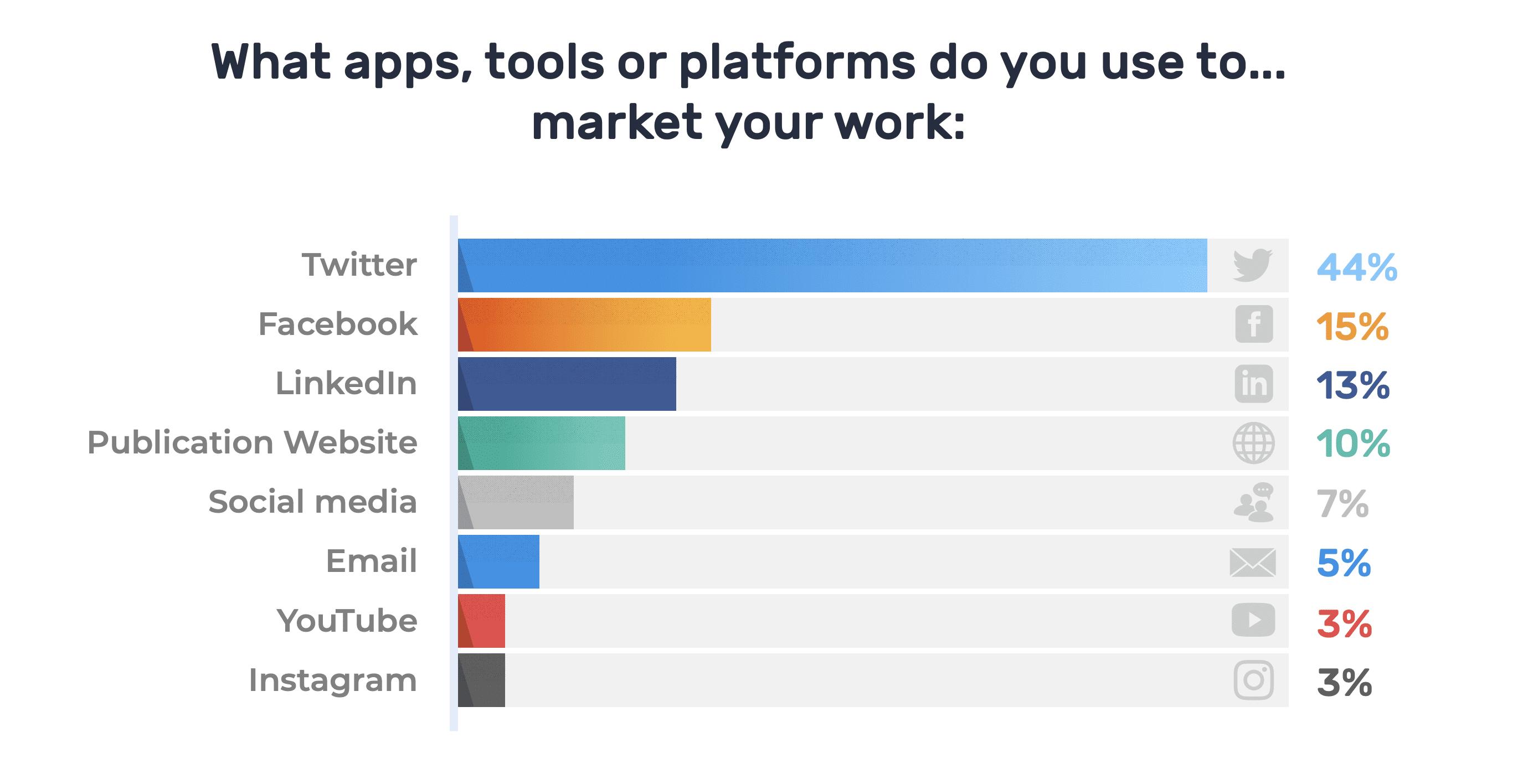 Where Do Journalists Market their Work?