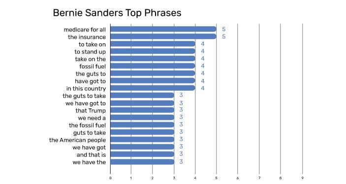 Bernie Sanders Top Phrases