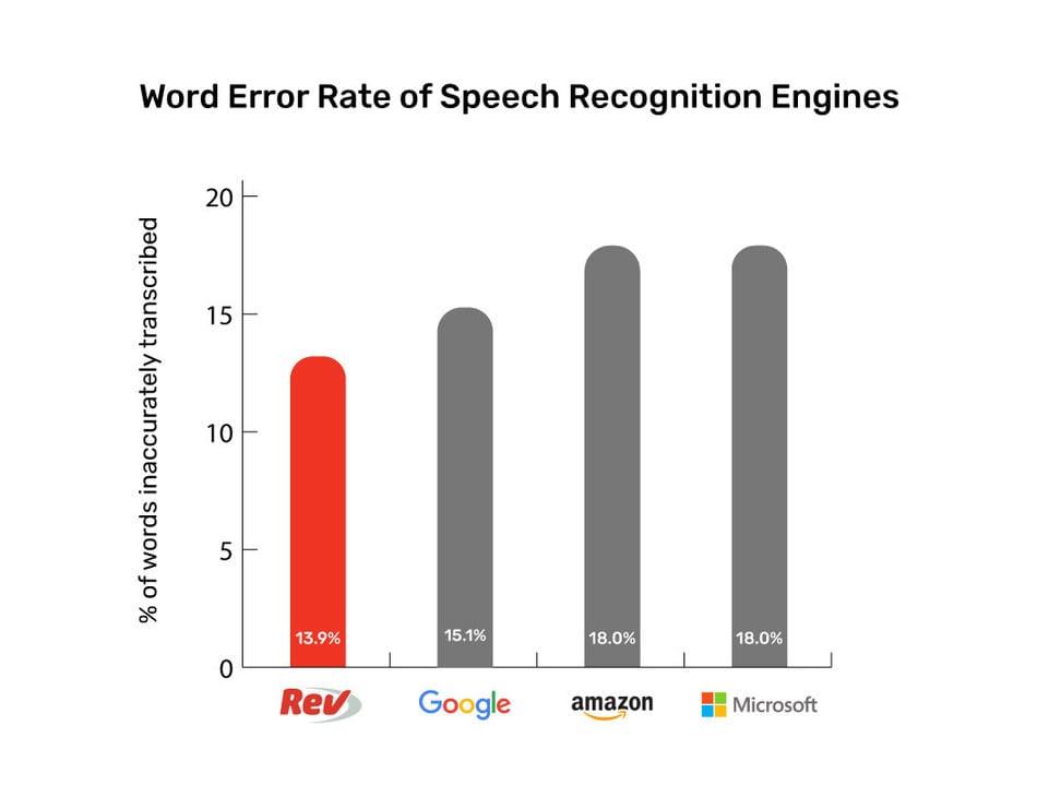 Word Error Rate Rev Beats Google Amazon