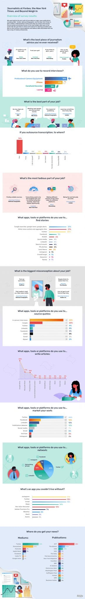 Infographic with illustration of journalist survey results