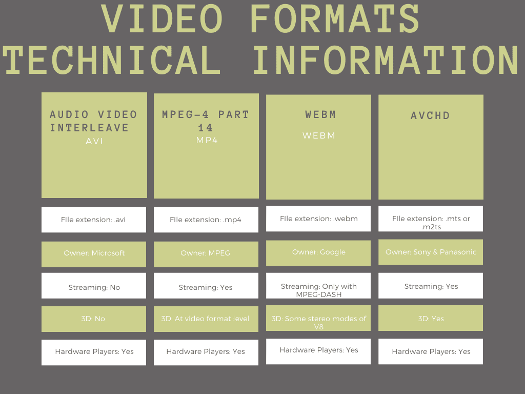 Table of technical information for AVI, MP4, WEBM, and AVCHD video formats