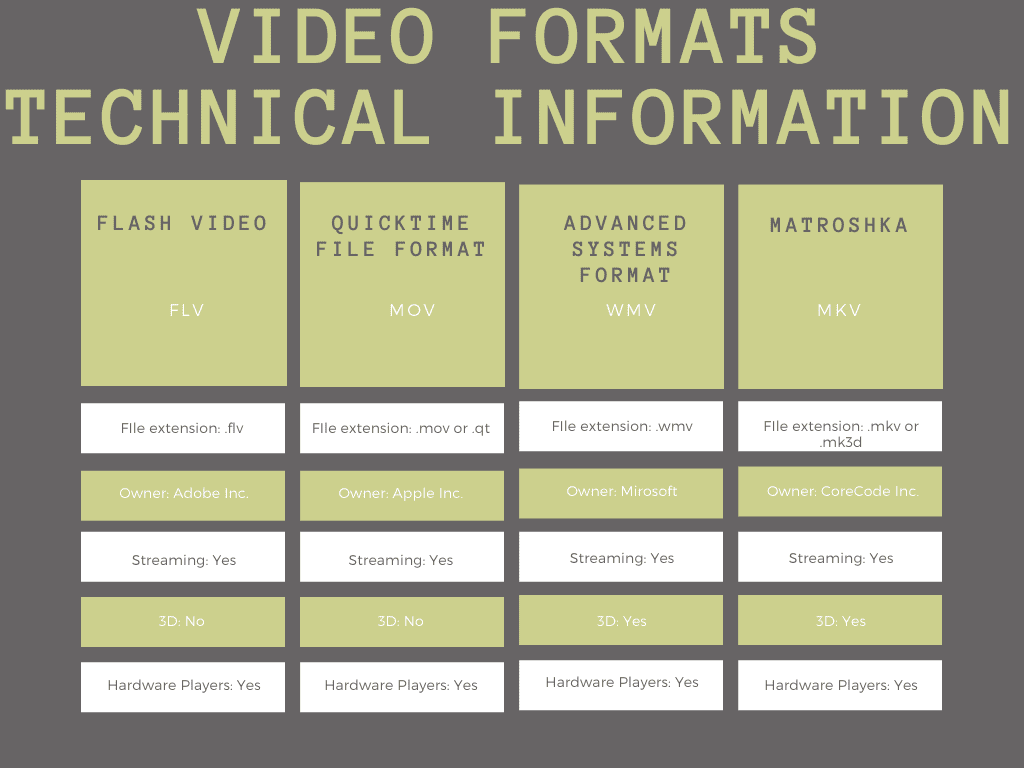 Table of technical information for FLV, MOV, WMV, MKV video file formats