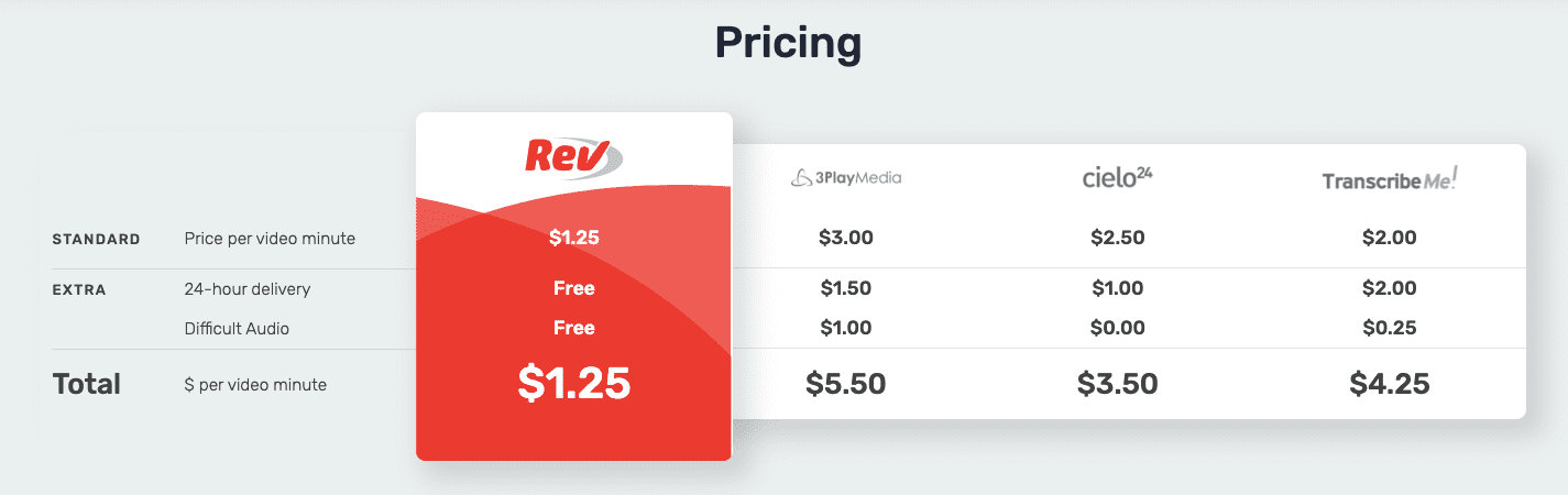 Rev Human Captioning Pricing Comparison