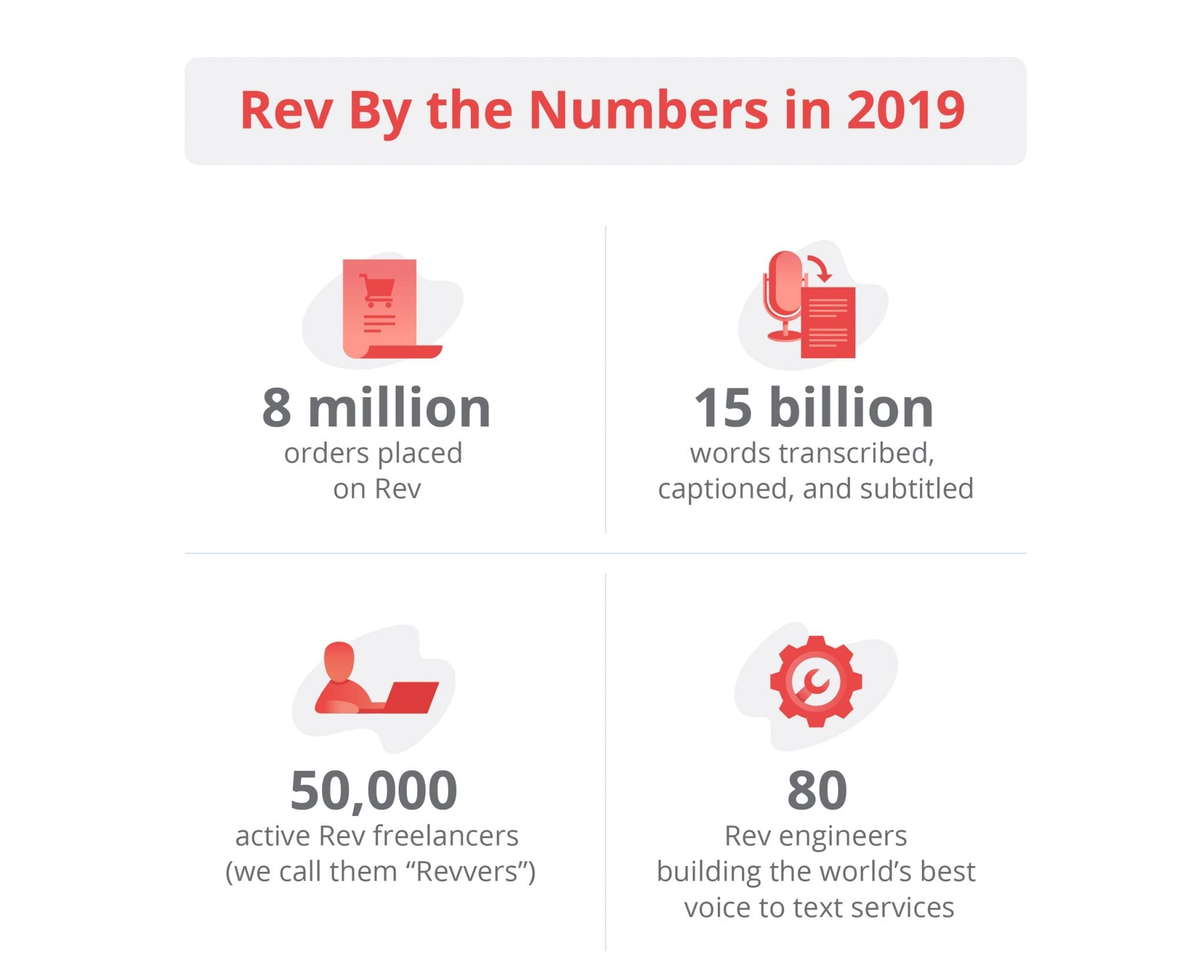 Rev by the Numbers YER Post 2019