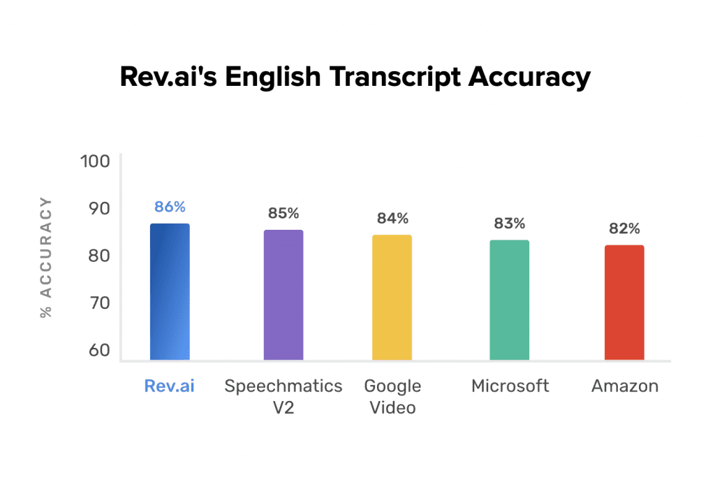 Rev Beats Google Amazon Microsoft in Speech to Text Accuracy